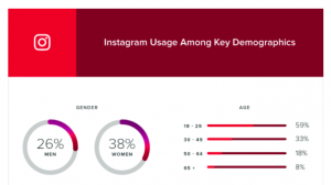18 Instagram Stats Every Marketer Should Know for 2018