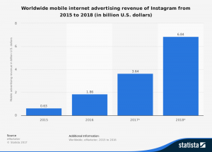Last year the app released several features such as Instagram Stories attached to feeds and new advertising methods like Instagram Shopping. These type of updates have only boosted the value of advertising on Instagram. So marketers should expect to see this number stay true in 2018.