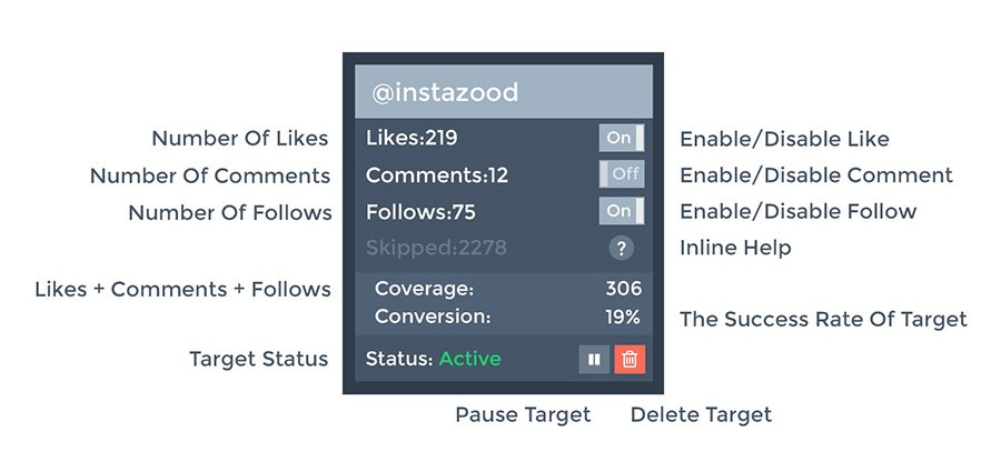 Instazood Reviews-Add Targets