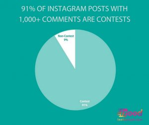 How to start a killer Instagram contest?