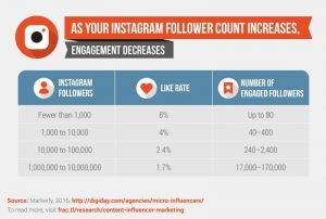 How to Calculate Instagram Influencer Rates?