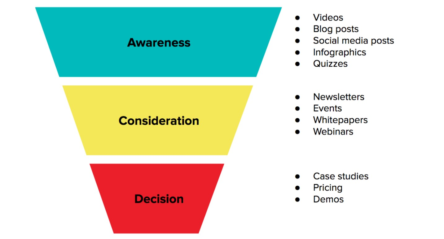 What is content marketing? Everything about content marketing