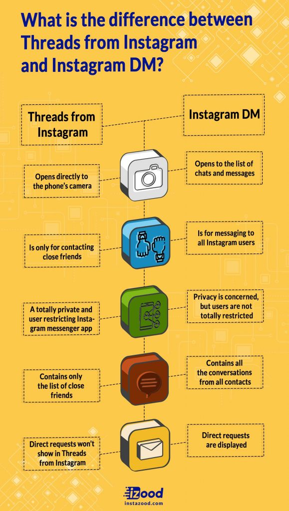 the difference between Threads from Instagram and Instagram DM