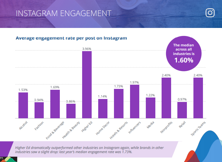 Average engagement rate per post on Instagram
