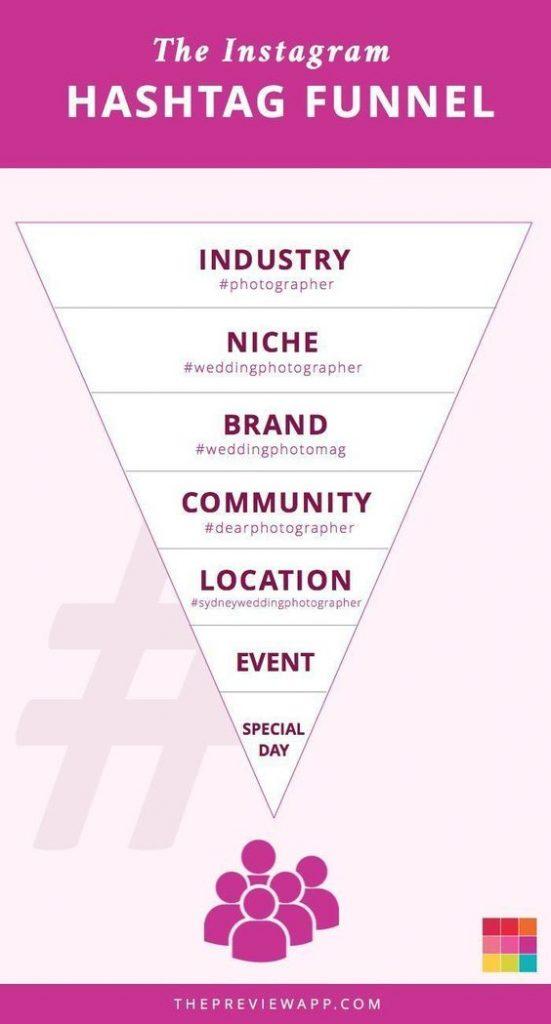 Instagram Hashtag strategy