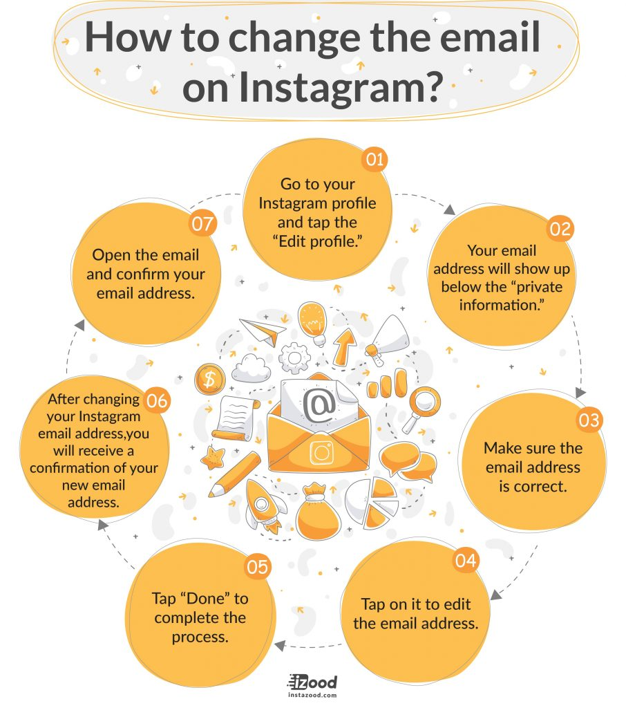 How to change the email on Instagram (infographic)