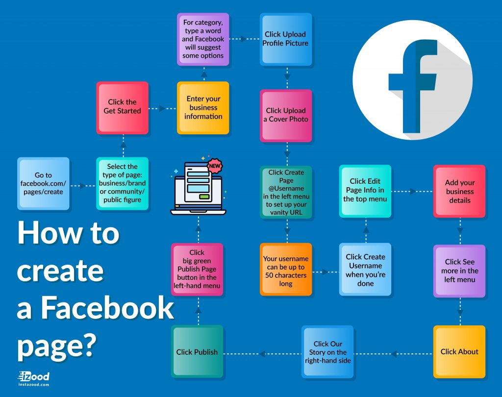 How to create a Facebook page (infographic)